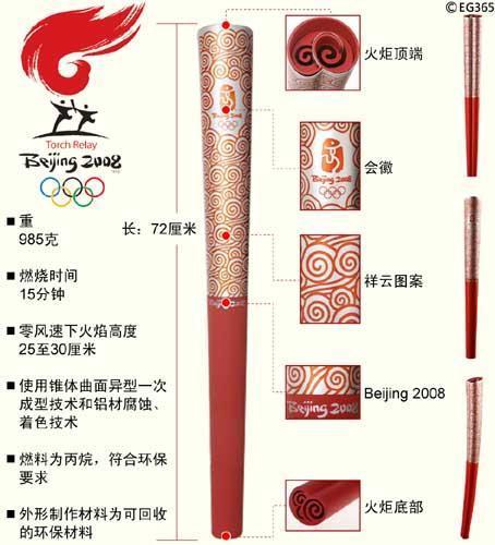 2008年北京奥运会火炬