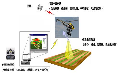 无人机系统构成 无人机系统由飞机平台系统