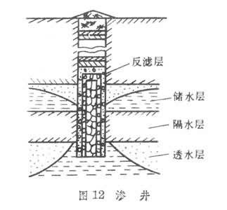 液位排水接线图